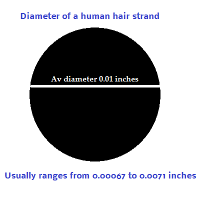 Diameter of human hair strand