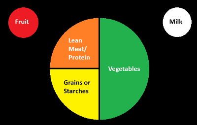 Carbohydrate portions